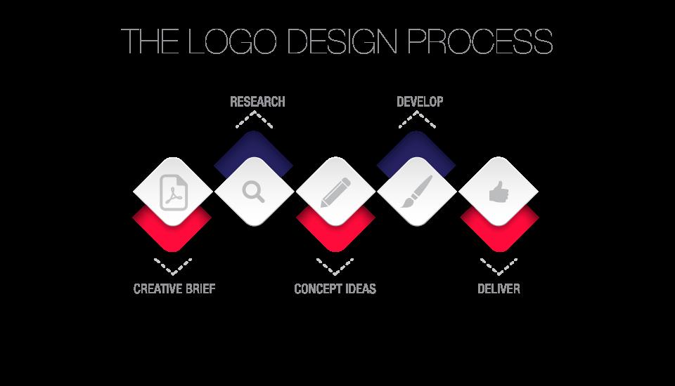 Great Logo Design THE PROCESS  S Studios